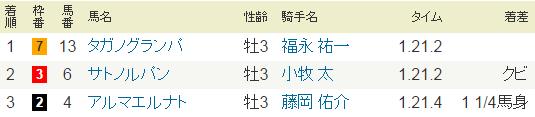 2014年・ファルコンステークス・G3.PNG