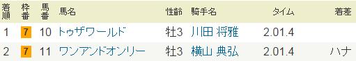 2014年・弥生賞・G2.PNG