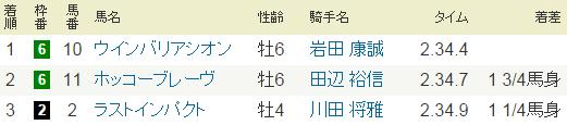2014年・日経賞.PNG