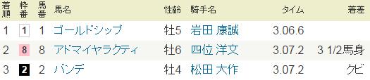 2014年・阪神大賞典.PNG